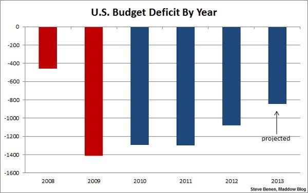 Deficit chart 02-06-13