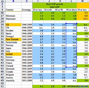 Excel spreadsheet reinhart_rogoff_coding_error 04-14-13