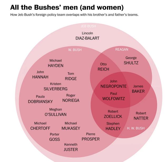 Jeb Bush Ven Diagram 02-19-15.