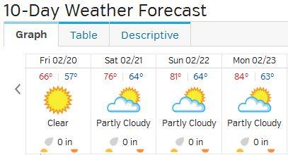 Miami Forecast 02-20-15