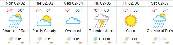 Miami Weather Week of 02-02-15