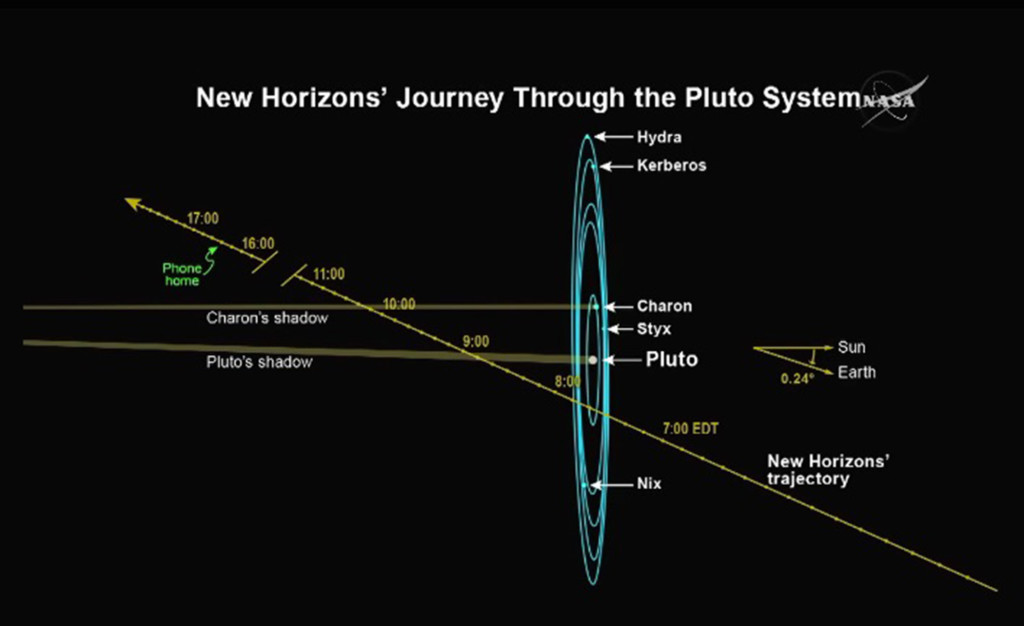 New Horizons Trajectory 07-14-15