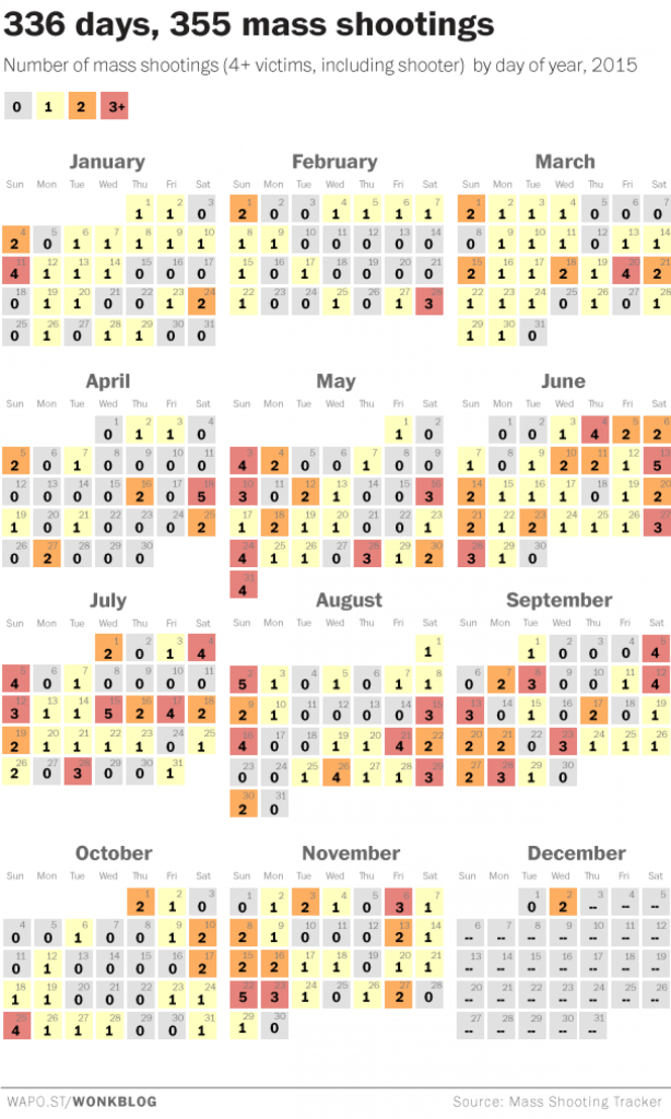 Mass Shootings in America 12-03-15