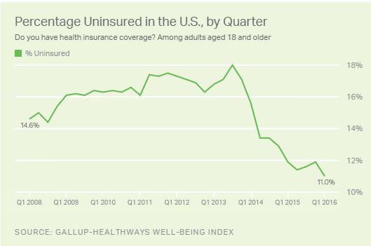 Obamacare Enrollment 04-08-16