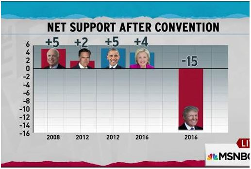 Trump Convention Bounce 08-02-16