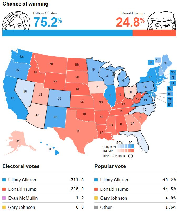 fivethirtyeight-pollsonly-11-01-16