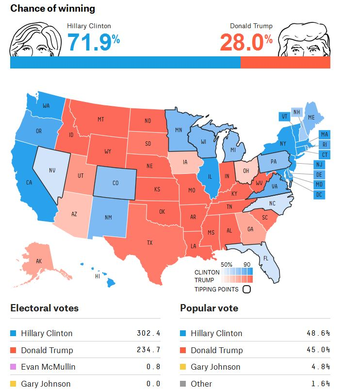 fivethirtyeight-pollsonly-11-08-16